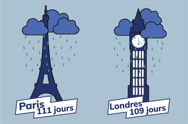 Qu'est-ce qui caractérise Paris ?